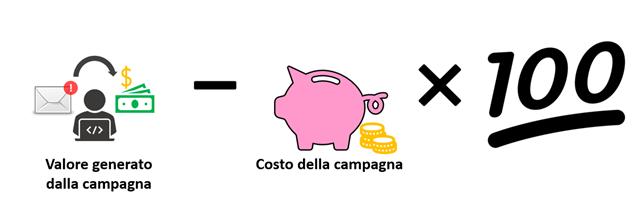 return on investment roi-email marketing kpi