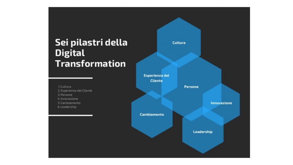 I 6 pilastri della digital transformation